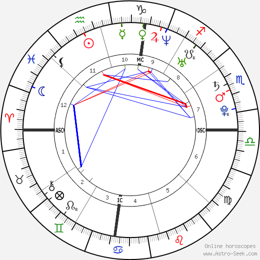 Jonathan Sees день рождения гороскоп, Jonathan Sees Натальная карта онлайн