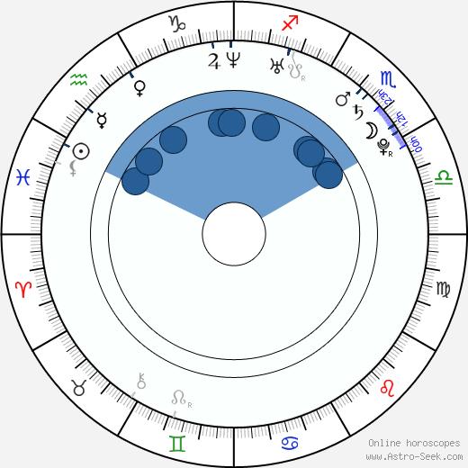 Karina wikipedia, horoscope, astrology, instagram