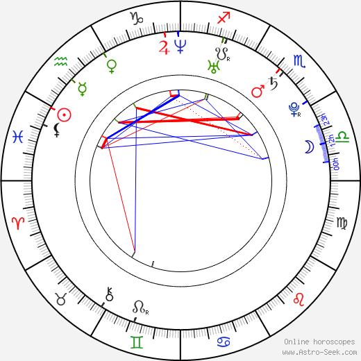 Keisuke Koide astro natal birth chart, Keisuke Koide horoscope, astrology