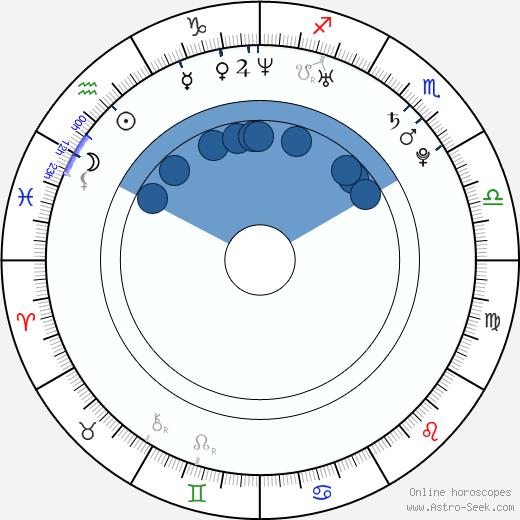 Kim Joon wikipedia, horoscope, astrology, instagram