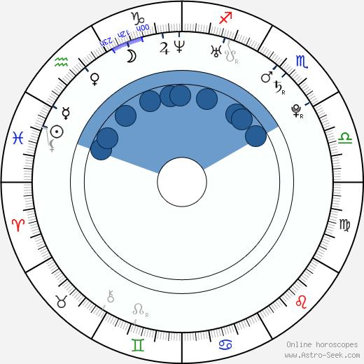 Lenka Olbertová wikipedia, horoscope, astrology, instagram