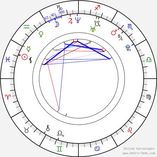 Lenka Olbertová birth chart, Lenka Olbertová astro natal horoscope, astrology