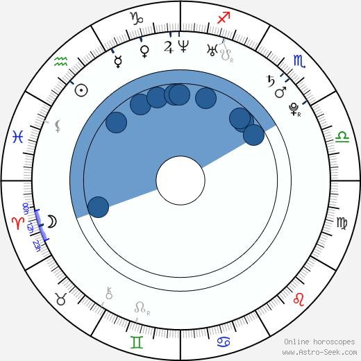 Lenny Pidgeley wikipedia, horoscope, astrology, instagram