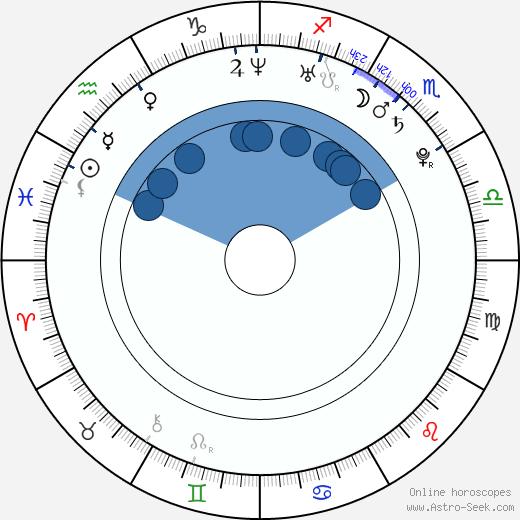 Mai Takahashi wikipedia, horoscope, astrology, instagram