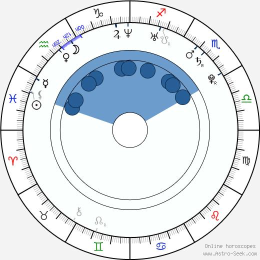 Marleen Lohse wikipedia, horoscope, astrology, instagram