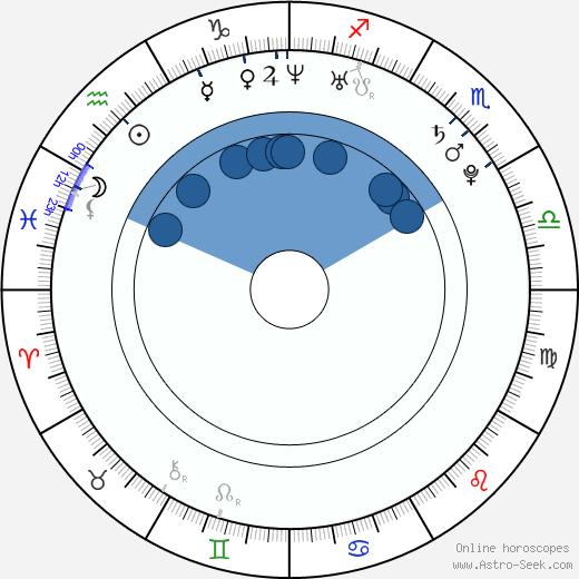 Matthew Moy wikipedia, horoscope, astrology, instagram
