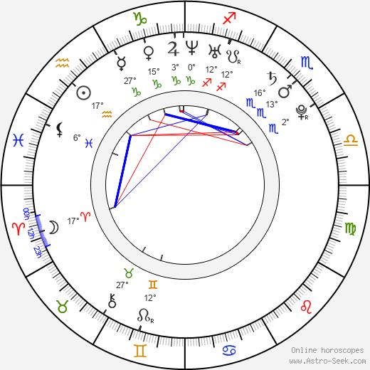 Miloslava Svobodová birth chart, biography, wikipedia 2020, 2021