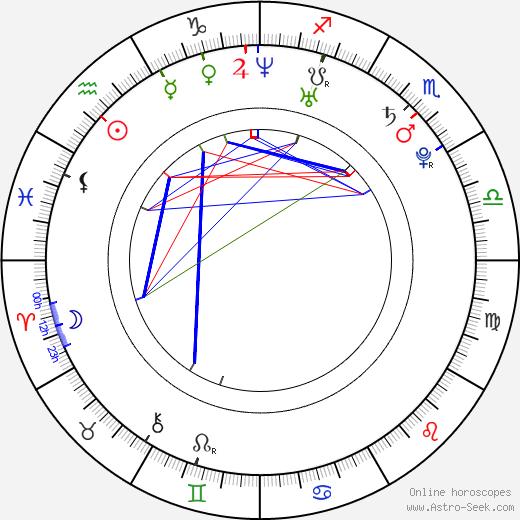 Miloslava Svobodová birth chart, Miloslava Svobodová astro natal horoscope, astrology