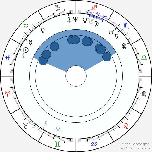 Nicholas Saputra wikipedia, horoscope, astrology, instagram