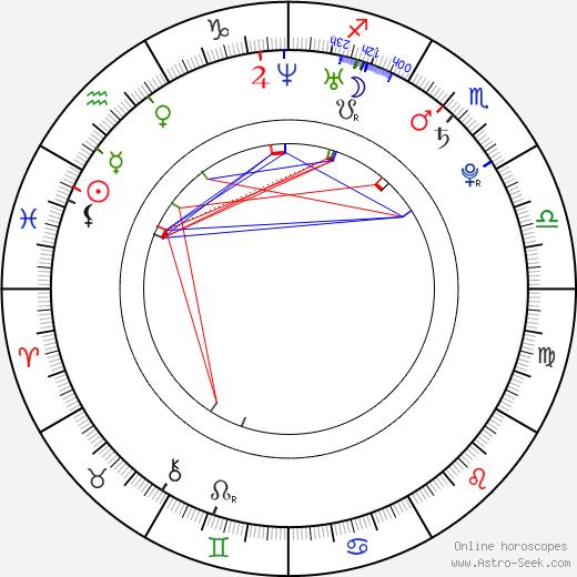 Nicholas Saputra birth chart, Nicholas Saputra astro natal horoscope, astrology