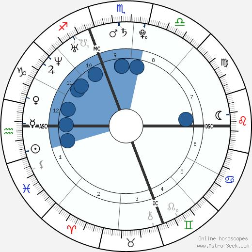 Patrick Killelea wikipedia, horoscope, astrology, instagram