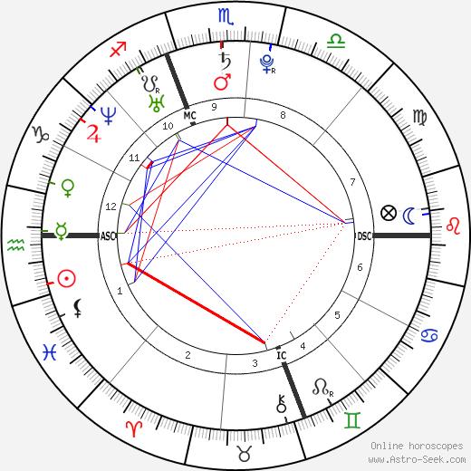 Patrick Killelea день рождения гороскоп, Patrick Killelea Натальная карта онлайн