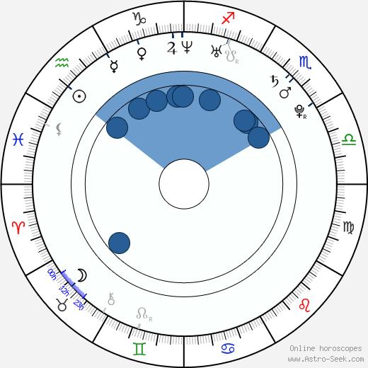 Rati Gupta wikipedia, horoscope, astrology, instagram