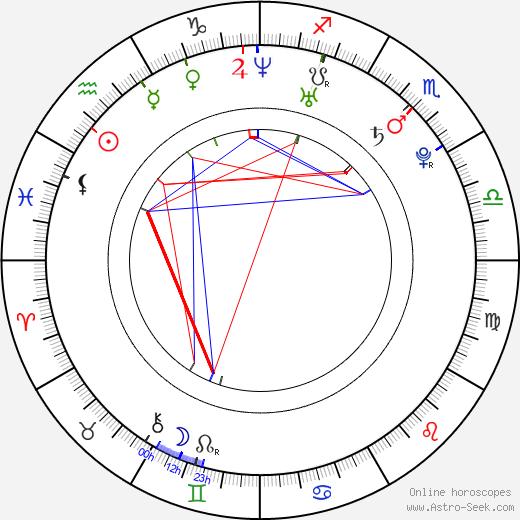 Sherlyn Chopra astro natal birth chart, Sherlyn Chopra horoscope, astrology
