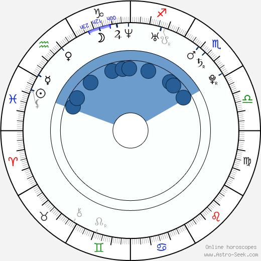 Shuntarô Miyao wikipedia, horoscope, astrology, instagram