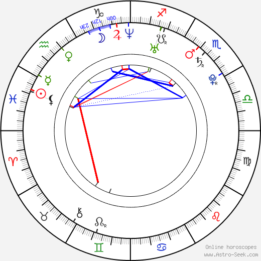 Shuntarô Miyao birth chart, Shuntarô Miyao astro natal horoscope, astrology