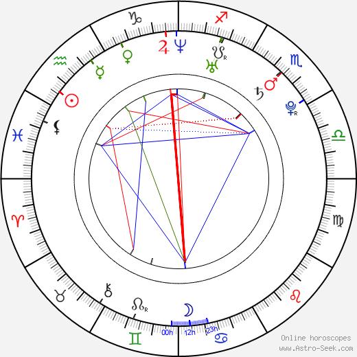 Wanda Perdelwitz birth chart, Wanda Perdelwitz astro natal horoscope, astrology