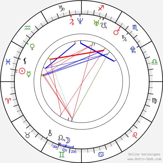 Alessandro Sacco astro natal birth chart, Alessandro Sacco horoscope, astrology