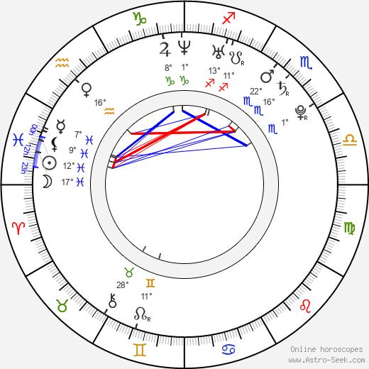 Alexander Semin birth chart, biography, wikipedia 2018, 2019