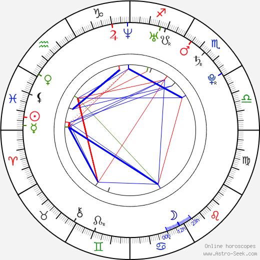 Andrea Járová день рождения гороскоп, Andrea Járová Натальная карта онлайн