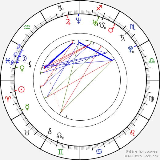 Aneliese Roettger tema natale, oroscopo, Aneliese Roettger oroscopi gratuiti, astrologia