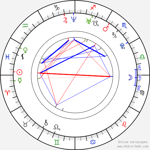 Anna Fixová день рождения гороскоп, Anna Fixová Натальная карта онлайн