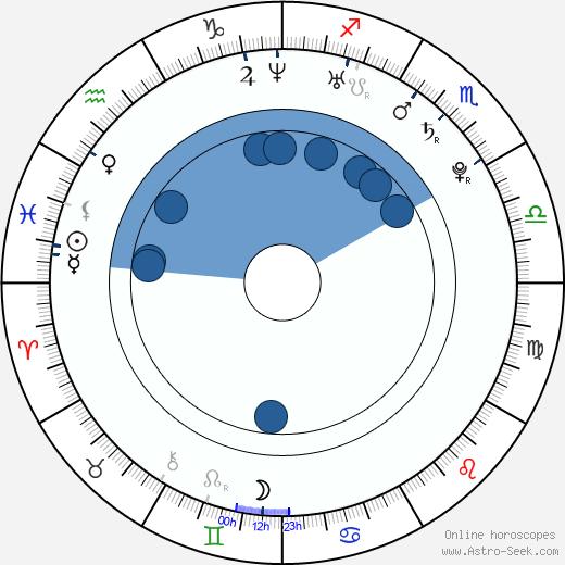 Anna Tsuchiya wikipedia, horoscope, astrology, instagram