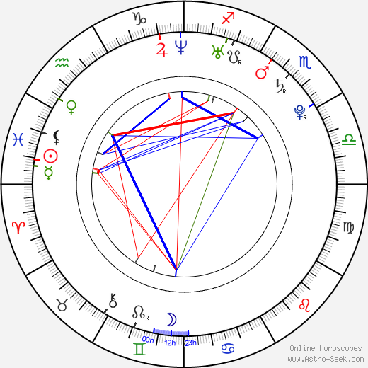 Anna Tsuchiya astro natal birth chart, Anna Tsuchiya horoscope, astrology