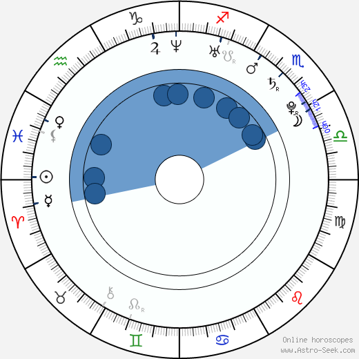Bianca Balti wikipedia, horoscope, astrology, instagram