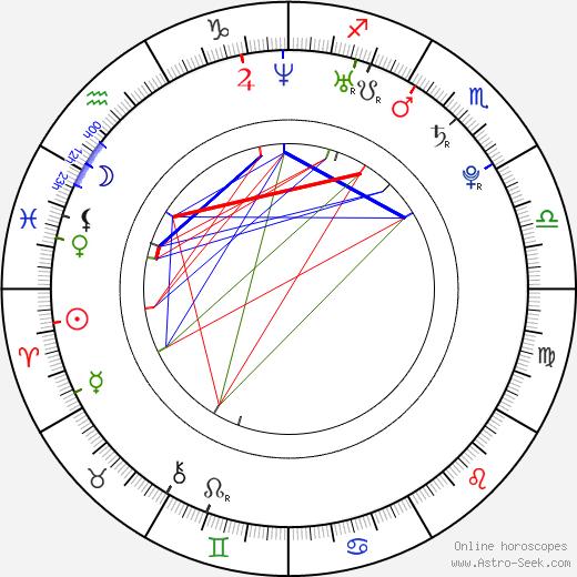 Bill Switzer birth chart, Bill Switzer astro natal horoscope, astrology