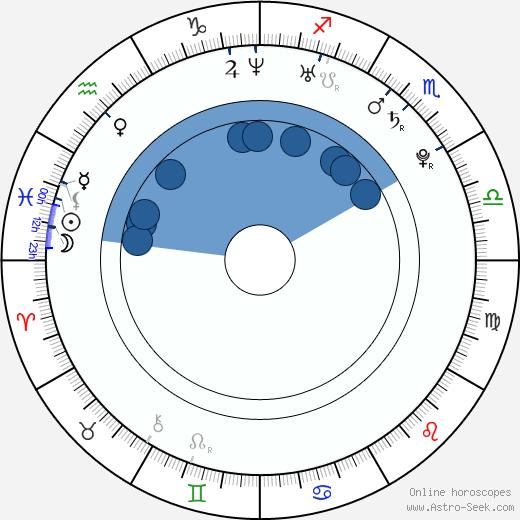 Camilla Luddington wikipedia, horoscope, astrology, instagram