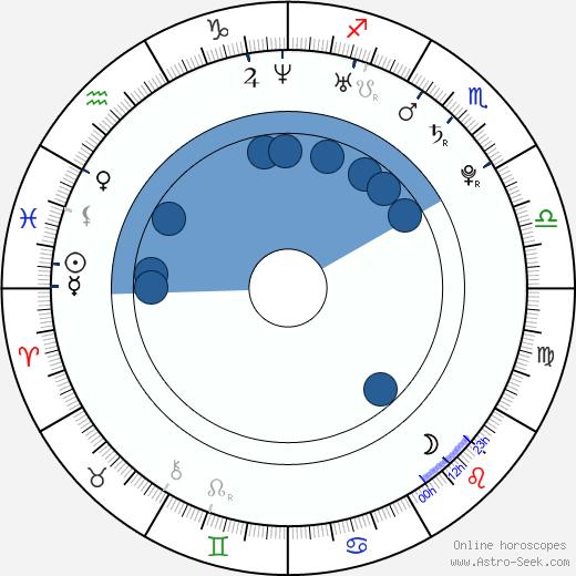 Dana Hauer wikipedia, horoscope, astrology, instagram