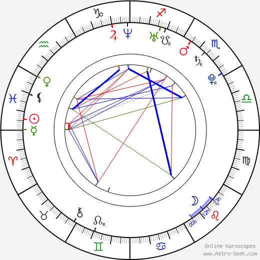 Dana Hauer день рождения гороскоп, Dana Hauer Натальная карта онлайн