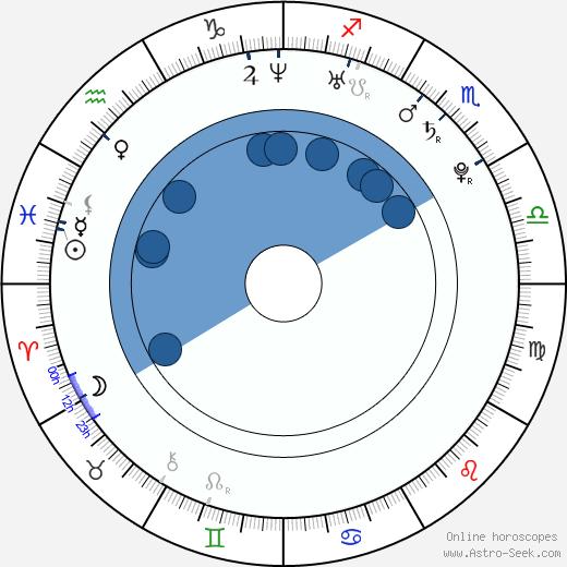 Daniel DeSanto wikipedia, horoscope, astrology, instagram
