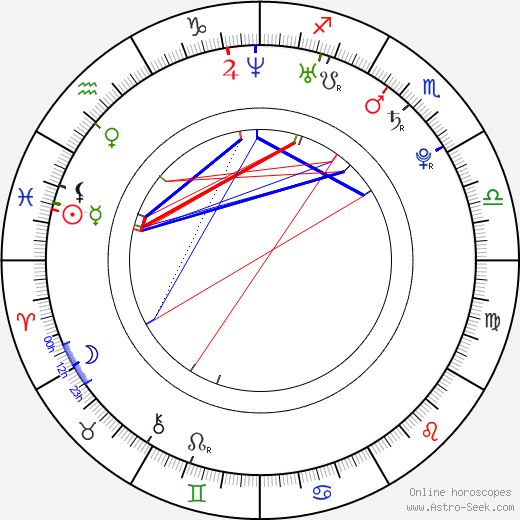Daniel DeSanto день рождения гороскоп, Daniel DeSanto Натальная карта онлайн