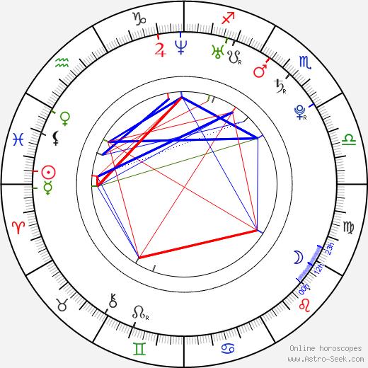 David Vaníček astro natal birth chart, David Vaníček horoscope, astrology