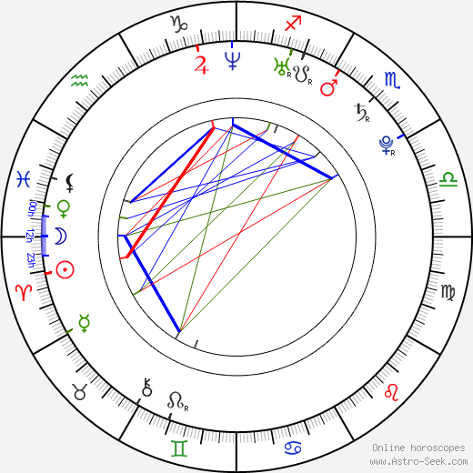 Elen Koleva astro natal birth chart, Elen Koleva horoscope, astrology