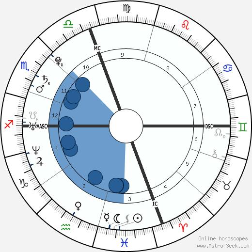 Elizabeth Jagger wikipedia, horoscope, astrology, instagram