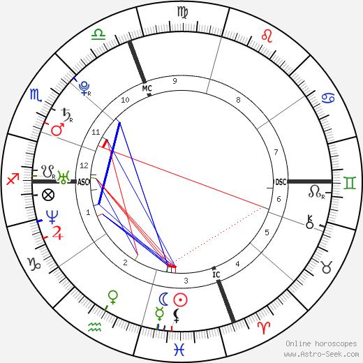 Elizabeth Jagger день рождения гороскоп, Elizabeth Jagger Натальная карта онлайн