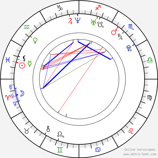 Ester Geislerová birth chart, Ester Geislerová astro natal horoscope, astrology