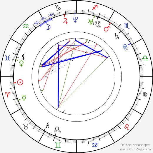Felix Neureuther birth chart, Felix Neureuther astro natal horoscope, astrology