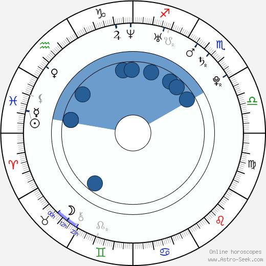 Fernanda Andrade wikipedia, horoscope, astrology, instagram
