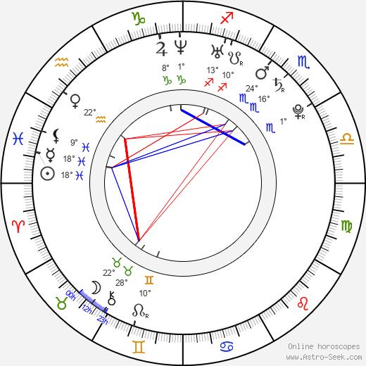 Fernanda Andrade birth chart, biography, wikipedia 2018, 2019