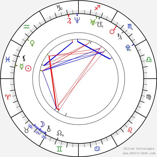 Fernanda Andrade astro natal birth chart, Fernanda Andrade horoscope, astrology