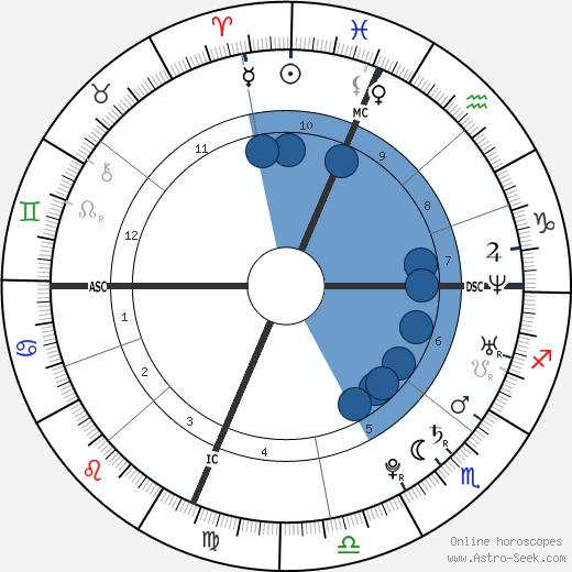 Fernando Torres wikipedia, horoscope, astrology, instagram