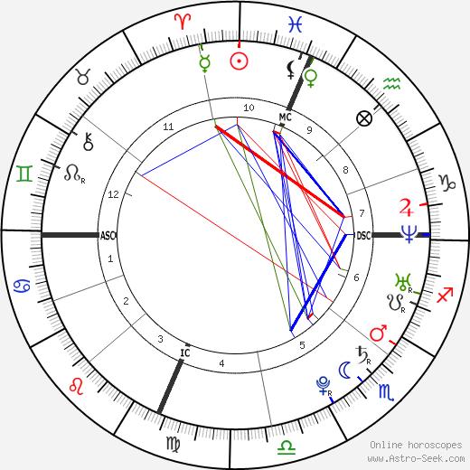 Фернандо Торрес Fernando Torres день рождения гороскоп, Fernando Torres Натальная карта онлайн