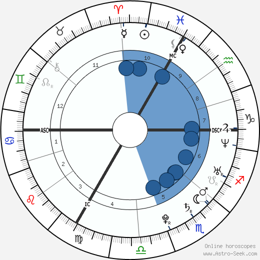 Grégory Mallet wikipedia, horoscope, astrology, instagram