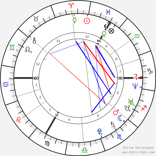 Grégory Mallet tema natale, oroscopo, Grégory Mallet oroscopi gratuiti, astrologia
