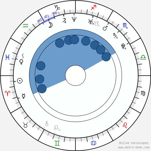 Haeng-seok Lee wikipedia, horoscope, astrology, instagram