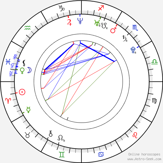 Helena Mattsson astro natal birth chart, Helena Mattsson horoscope, astrology